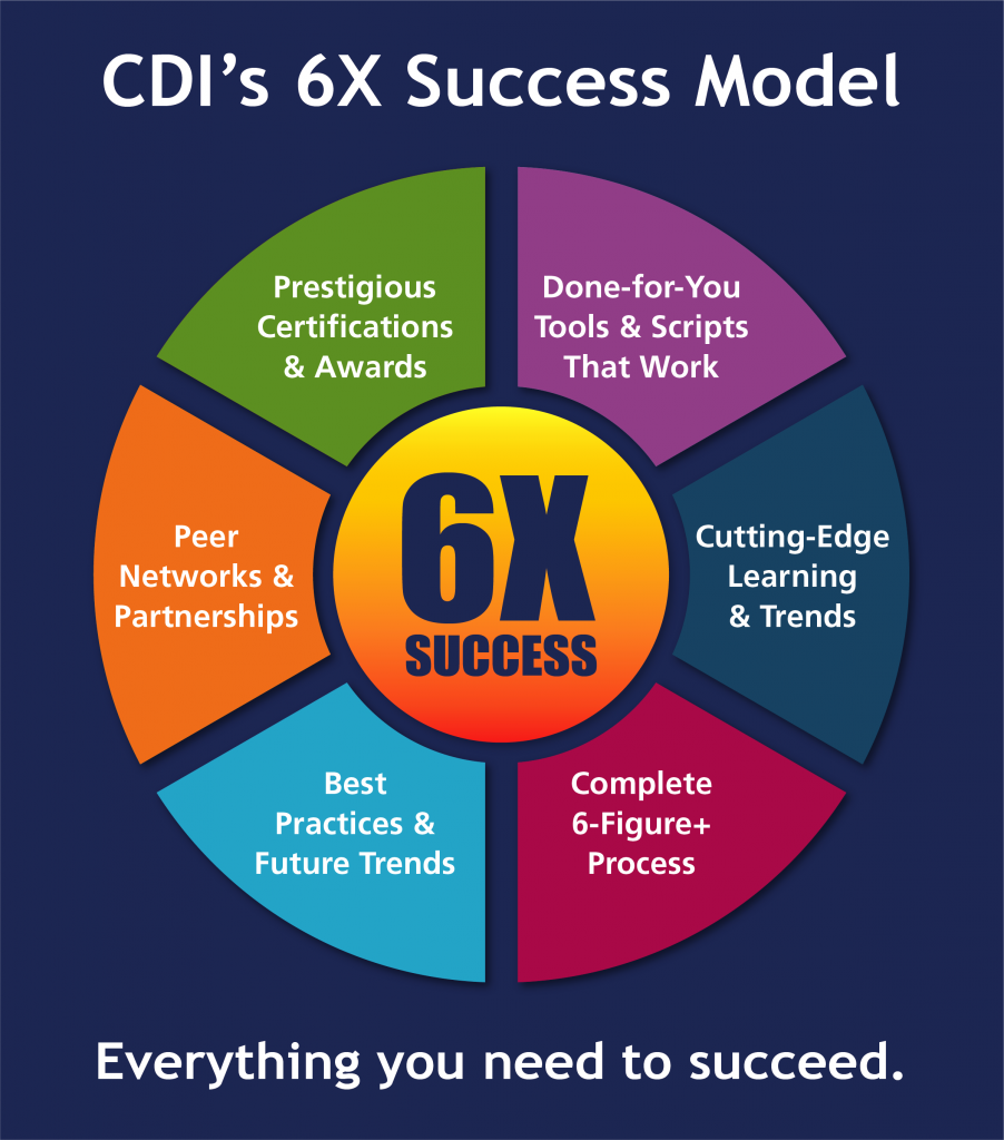 6X Success Model for Resume Writers & Career Coaches with CDI. Peer Networks & Partnerships, done-for-you tools & scripts that work, cutting edge learning & trends, best practices & future trends, complete 6+ figure process, and prestigous certifications and awards